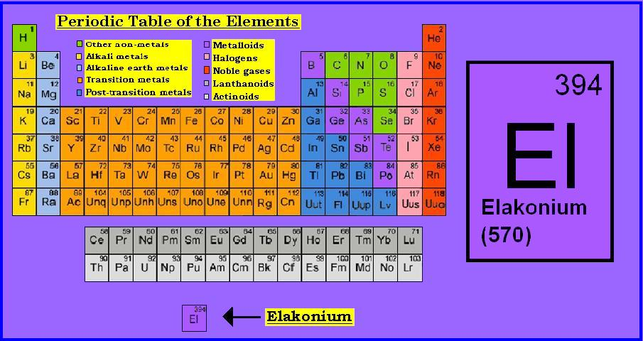 New element this is a picture of the periodic table with the element elakonium on it urtaz Images