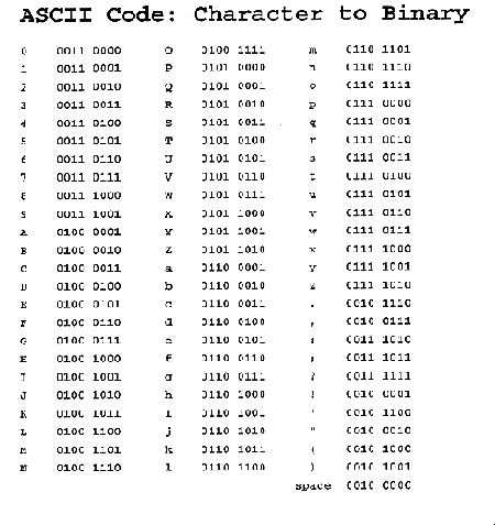 Basic computer glossary - Ascii binary character table ...